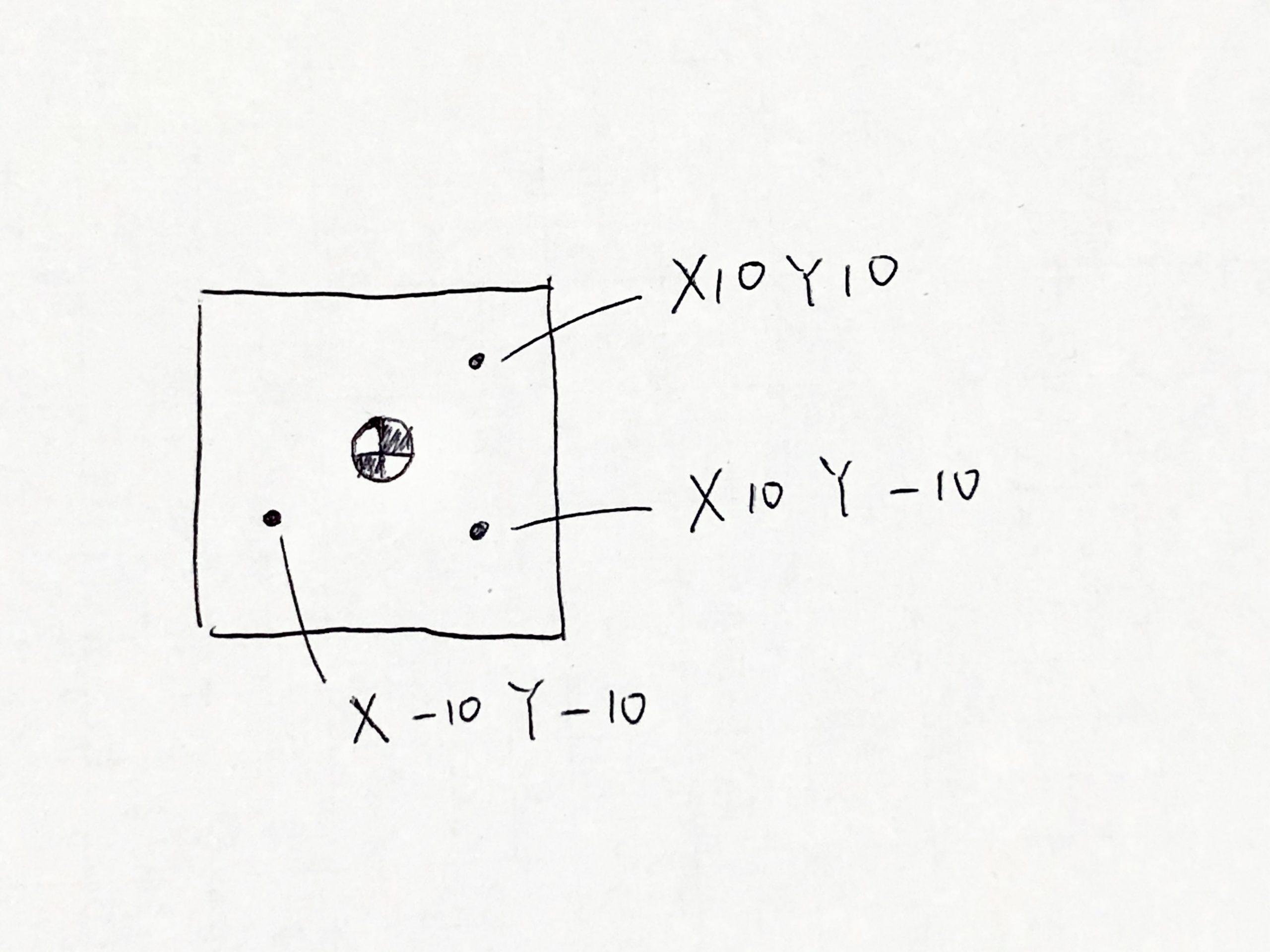 固定サイクルの図