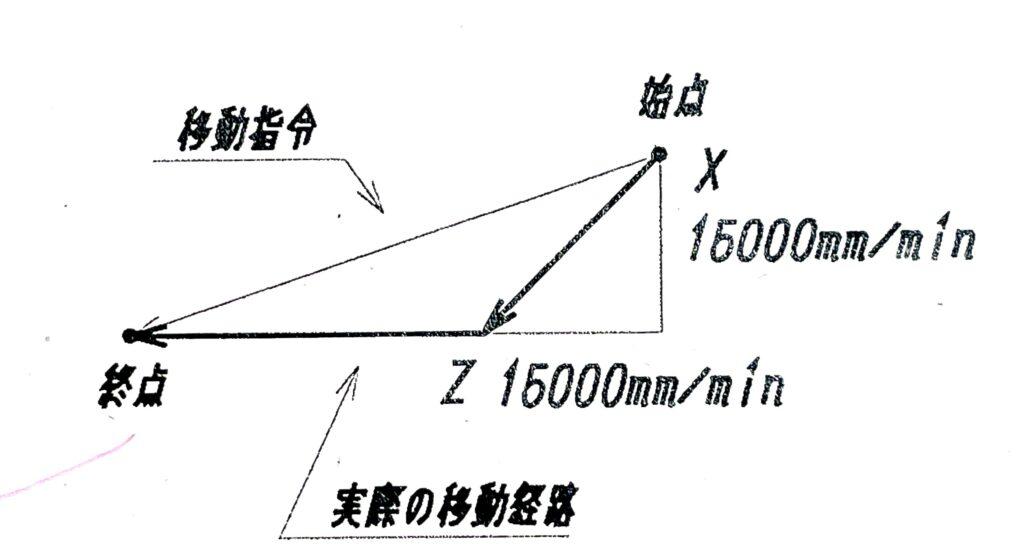 G0の移動経路