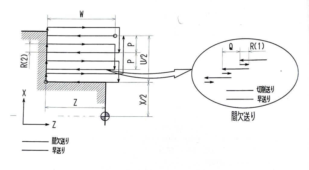 G74端面溝入れ・深穴ドリルサイクル