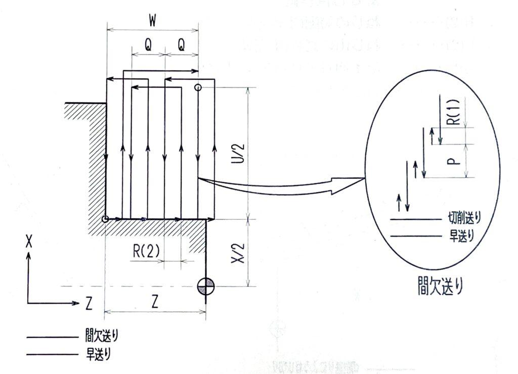 G75外径内径溝入れサイクル