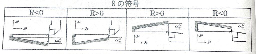 Rの符号とテーパー